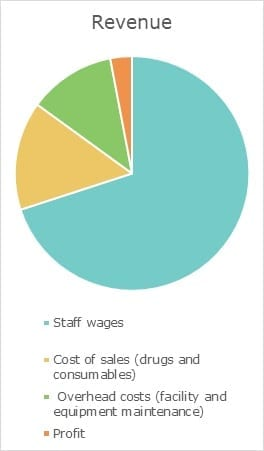 Costs of veterinary care. Revenue pie chart